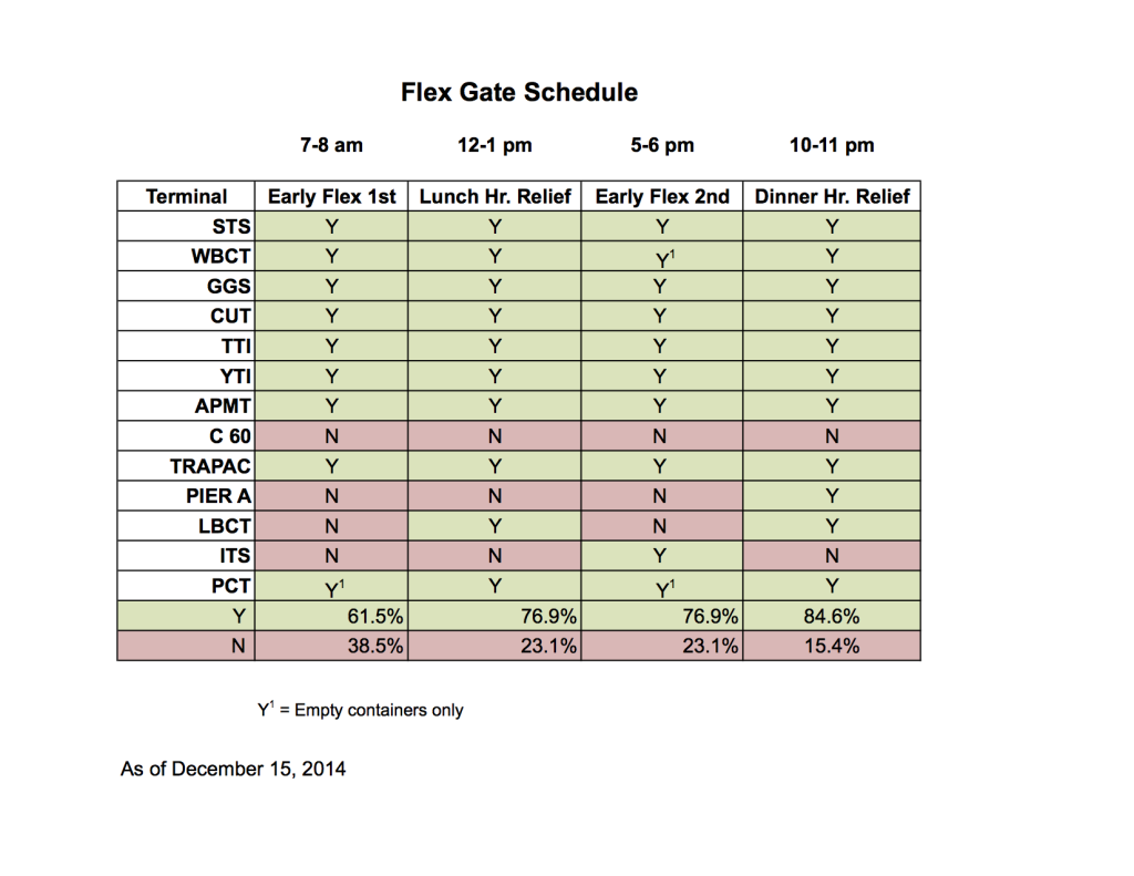 Flex Gate Schedule_current.image